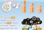 《中国制造2025》实施两年 创新、基础